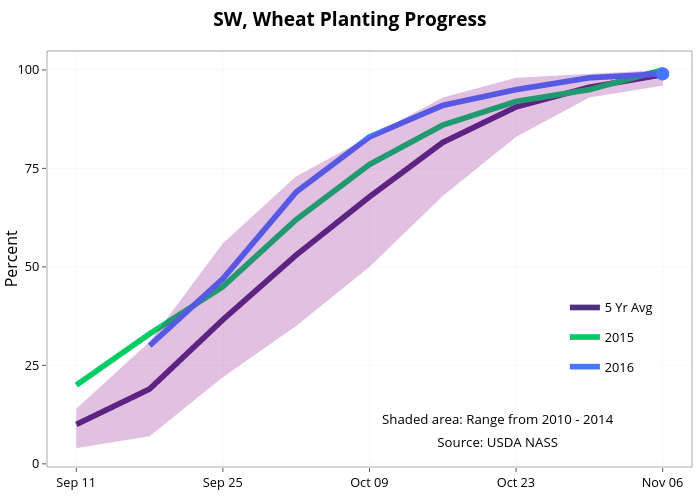 SW, Wheat Planting Progress  | line chart made by Agmanager | plotly