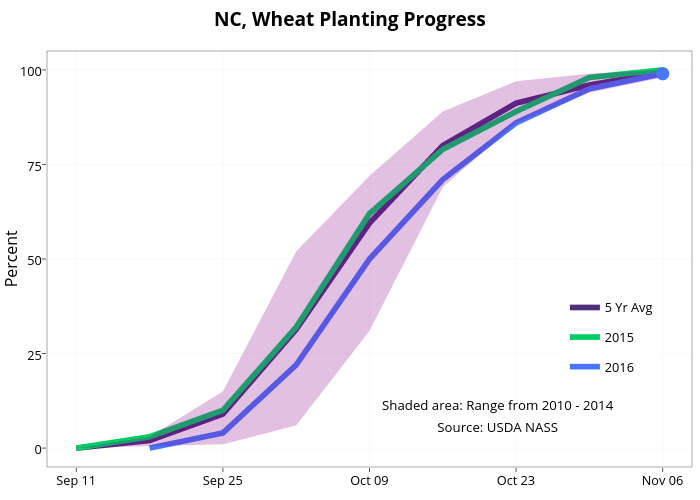 NC, Wheat Planting Progress    line chart made by Agmanager   plotly