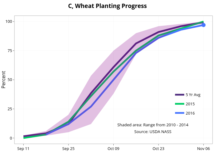 C, Wheat Planting Progress  | line chart made by Agmanager | plotly