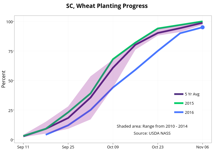 SC, Wheat Planting Progress  | line chart made by Agmanager | plotly