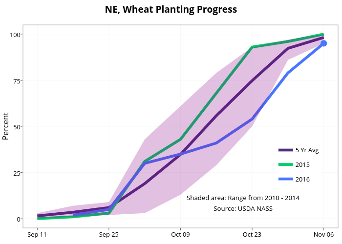 NE, Wheat Planting Progress  | line chart made by Agmanager | plotly