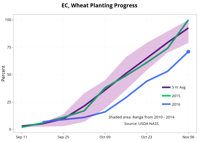EC, Wheat Planting Progress  | line chart made by Agmanager | plotly