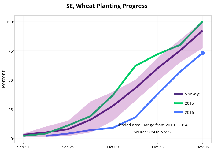 SE, Wheat Planting Progress  | line chart made by Agmanager | plotly