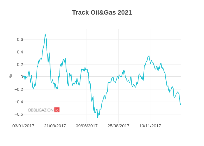 Track Oil&Gas 2021   line chart made by Albenita   plotly