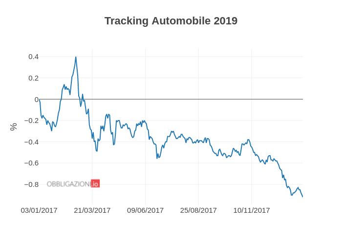 Tracking Automobile 2019 | line chart made by Albenita | plotly