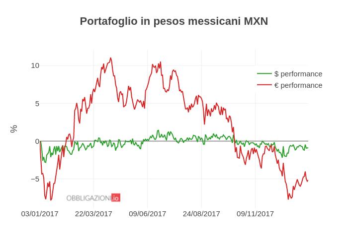 Portafoglio in pesos messicani MXN | line chart made by Albenita | plotly