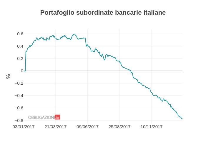Portafoglio subordinate bancarie italiane | line chart made by Albenita | plotly