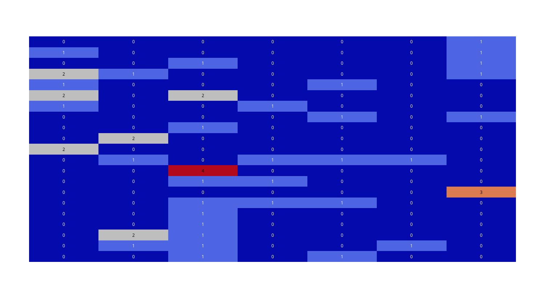 annotated_heatmap