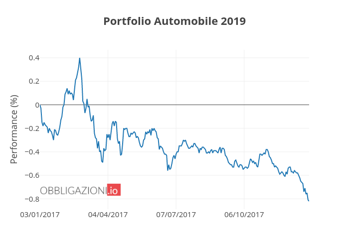 Portfolio Automobile 2019 | line chart made by Alessiomarchetti | plotly