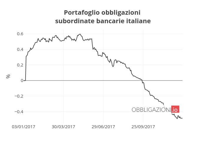Portafoglio obbligazioni subordinatebancarie italiane | line chart made by Alessiomarchetti | plotly