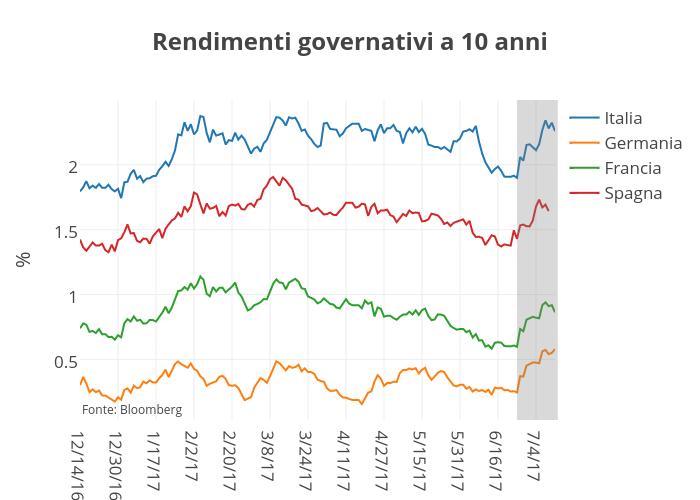 Rendimenti governativi a 10 anni | line chart made by Alessiomarchetti | plotly