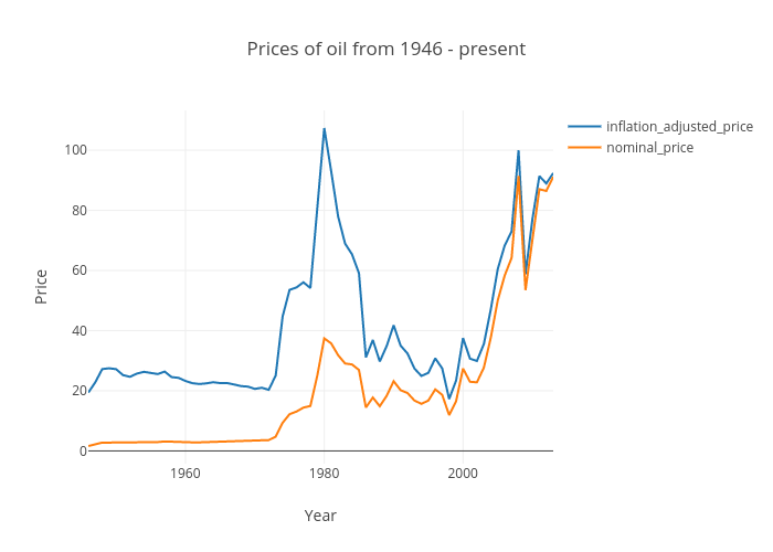 Prices of oil from 1946- present   scatter chart made by Alexgimson   plotly