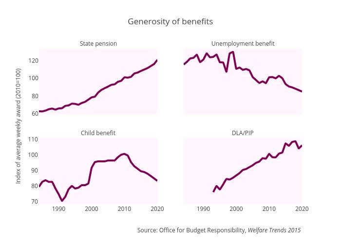 Generosity of benefits
