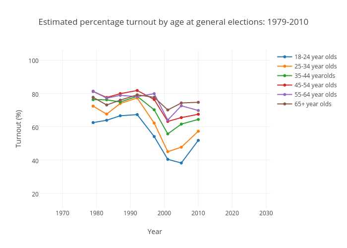 Estimated percentage turnout by age at general elections: 1979-2010
