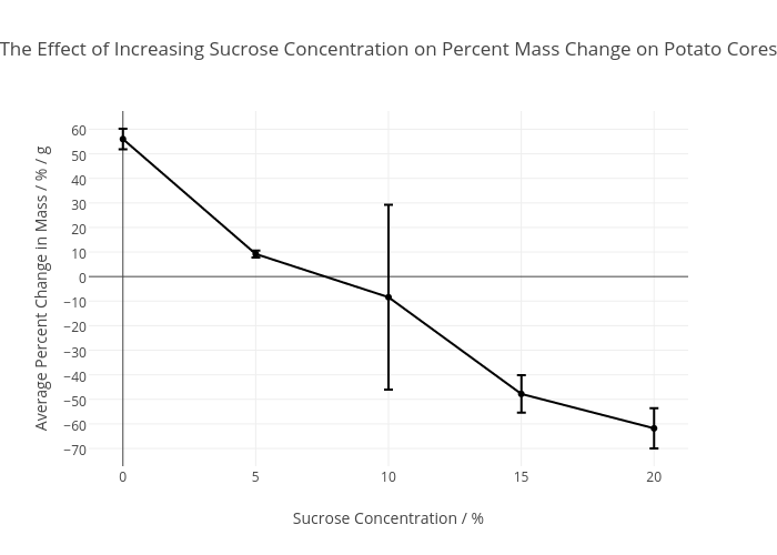 the effect of increasing the concentration The effect of increasing extracellular potassium works by a different mechanism, which is why it has a different effect the increase of extracellular potassium has three mechanistic effects [1] that result in a sustained depolarized state.