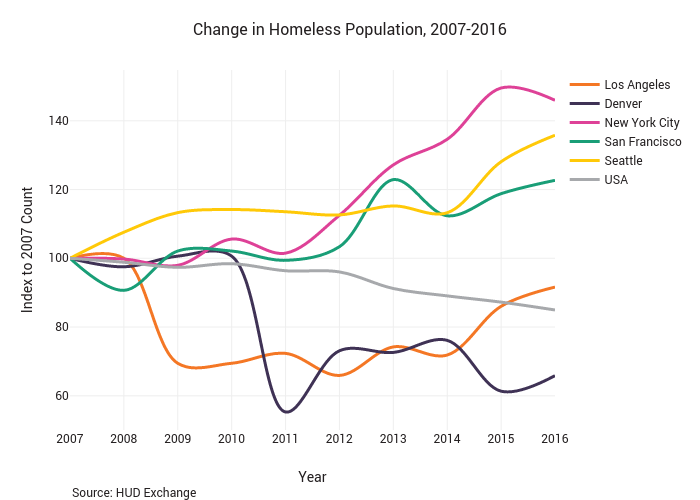 Change in Homeless Population, 2007-2016 | line chart made by Alexandrasanroman | plotly