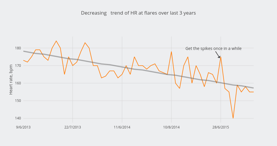 Decreasing   trend of HR at flares over last 3 years | scatter chart made by Alexandraserebrennikova | plotly