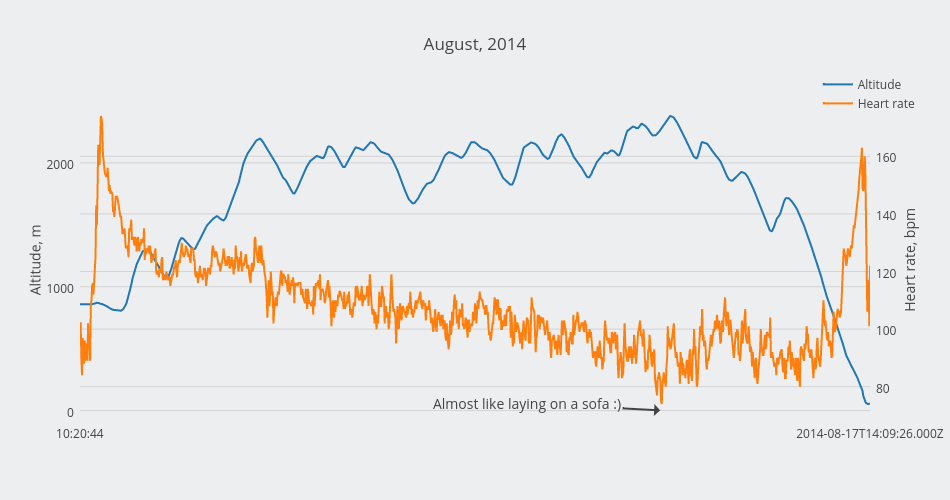 August, 2014 | scatter chart made by Alexandraserebrennikova | plotly