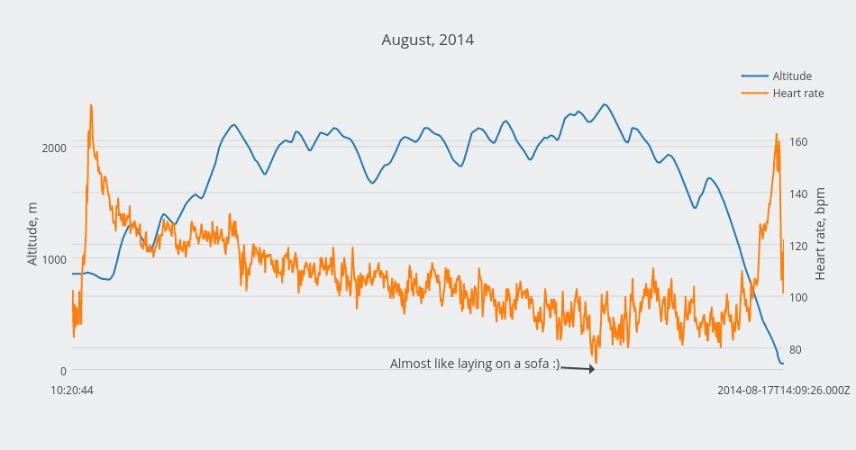 August, 2014 | scatter chart made by Alexandraserebrennikova | plotly