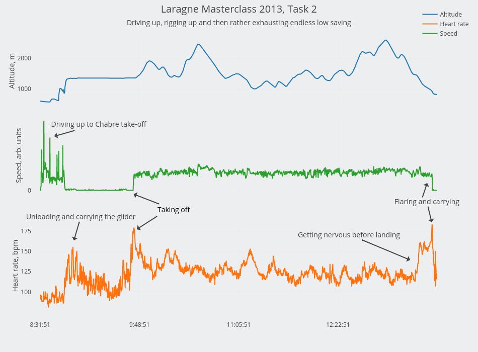 Laragne Masterclass 2013, Task 2 | scatter chart made by Alexandraserebrennikova | plotly
