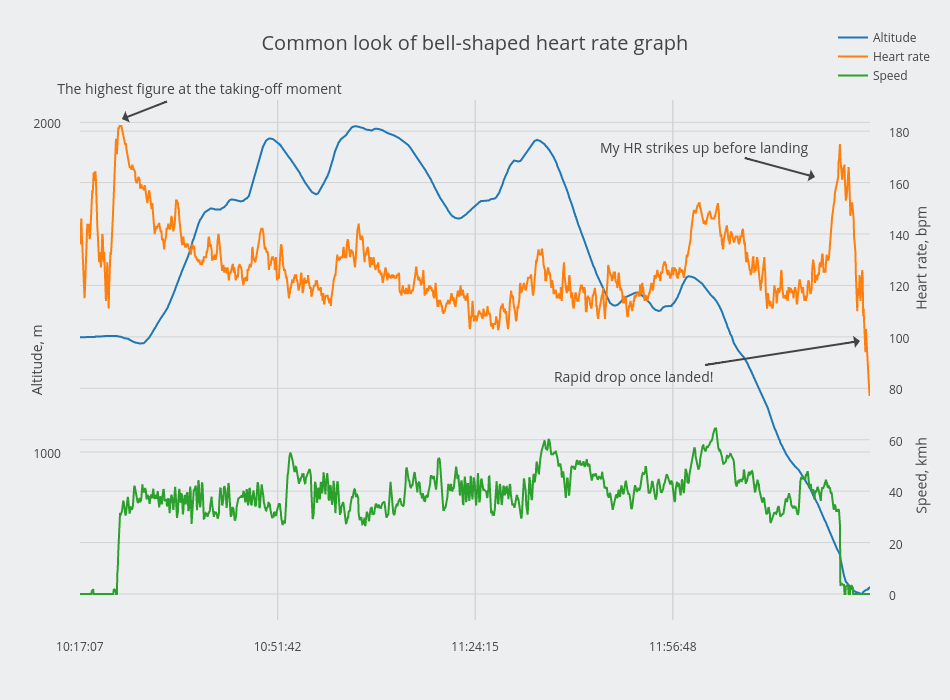 Common look of bell-shaped heart rate graph | scatter chart made by Alexandraserebrennikova | plotly