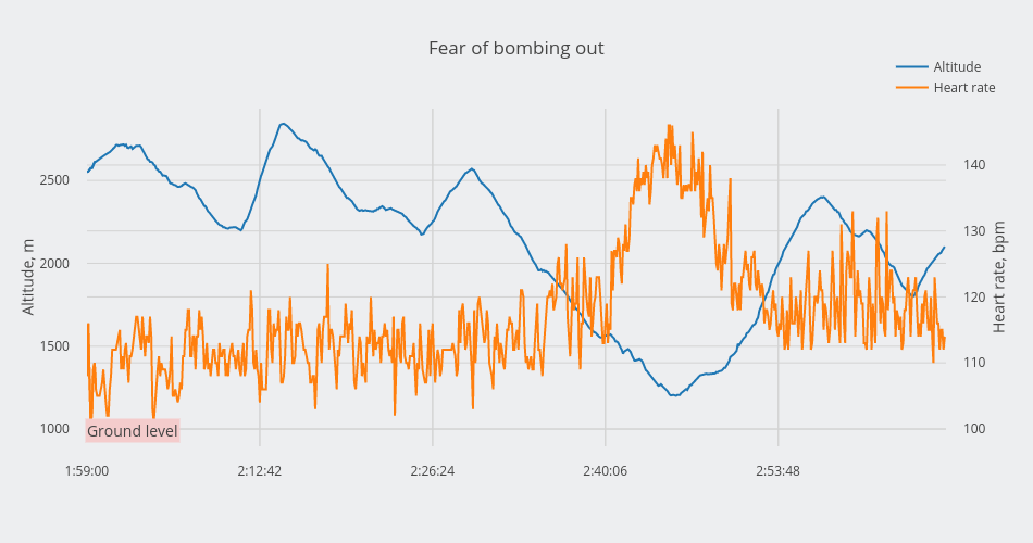 Fear of bombing out | scatter chart made by Alexandraserebrennikova | plotly
