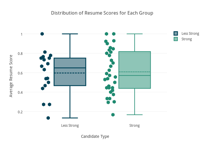 Distribution of Resume Scores for Each Group | box plot made by Alinelerner | plotly