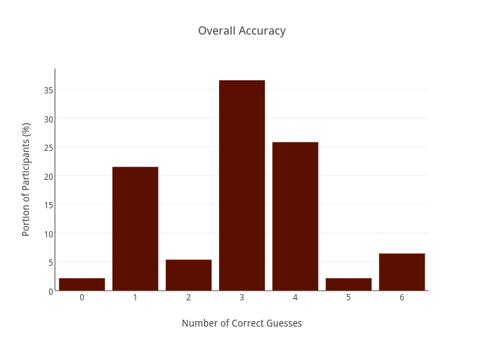 Overall Accuracy | histogram made by Alinelerner | plotly