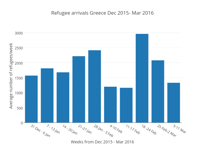 Refugee arrivals Greece Dec 2015- Mar 2016 | bar chart made by Amandaternblad | plotly