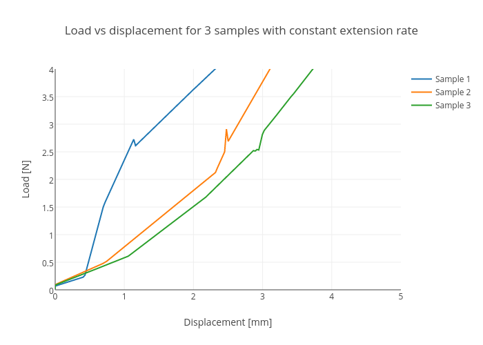 how to add blank space between y axis and bars