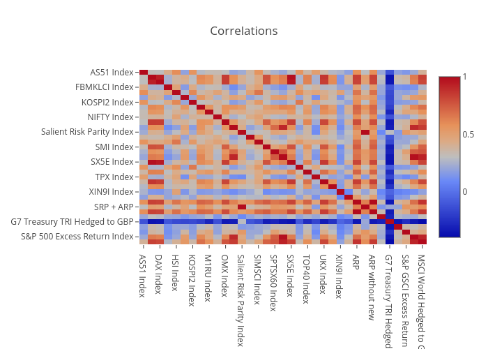 Correlations | heatmap made by Anderskjaer | plotly on s and p charts, s and p performance, s and p futures, s and p index,