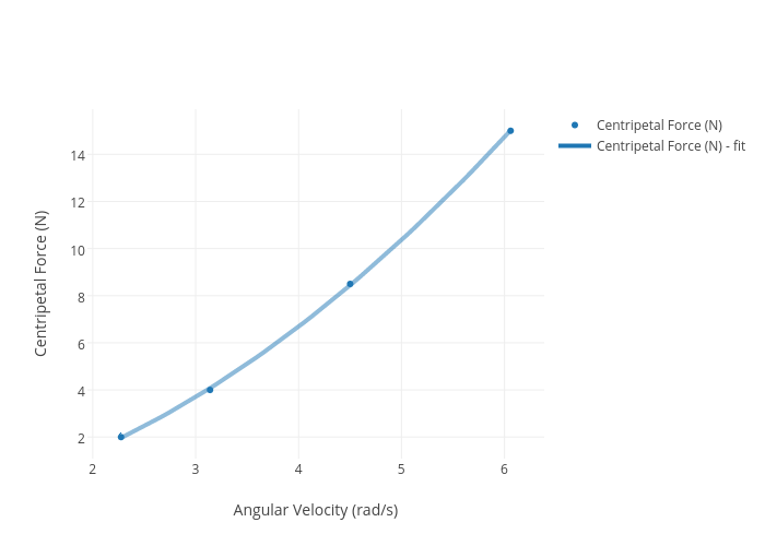 centripetal force equation angular velocity. centripetal force (n) vs angular velocity (rad/s) | scatter chart made by andy7795 plotly equation
