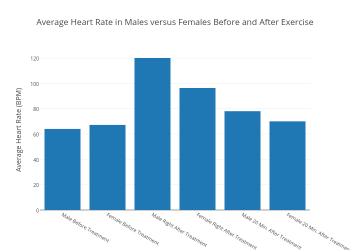 Average Heart Rate In Males Versus Females Before And After Exercise