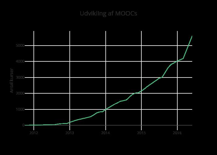 Udvikling af MOOCs | line chart made by Anineholmelundfrandsen | plotly