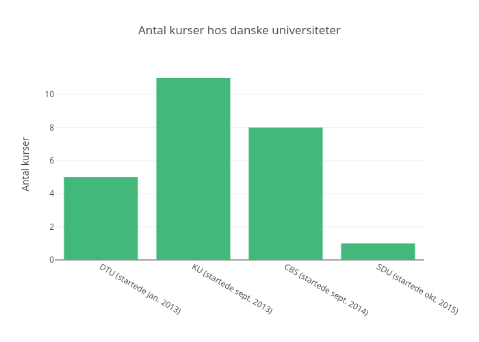 Antal kurser hos danske universiteter | bar chart made by Anineholmelundfrandsen | plotly