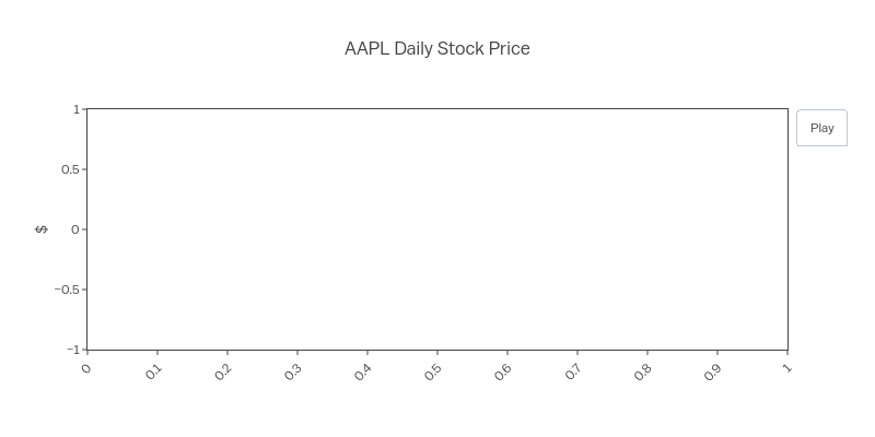 AAPL Daily Stock Price   filled line chart made by Aoteo