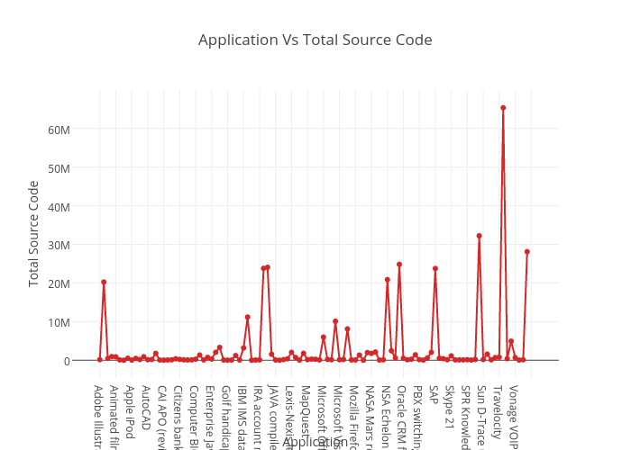 Application vs total source code line chart made by archanaraju8 application vs total source code line chart made by archanaraju8 plotly ccuart Gallery