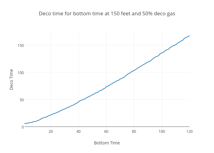 Deco time for bottom time at 150 feet and 50% deco gas