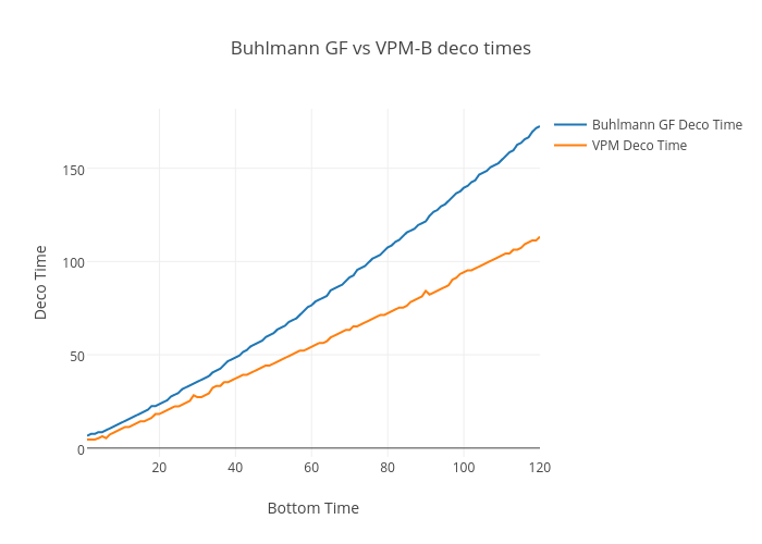 Buhlmann GF vs VPM-B deco times