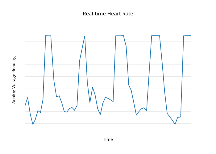 Real time heart rate scatter chart made by arduino yun