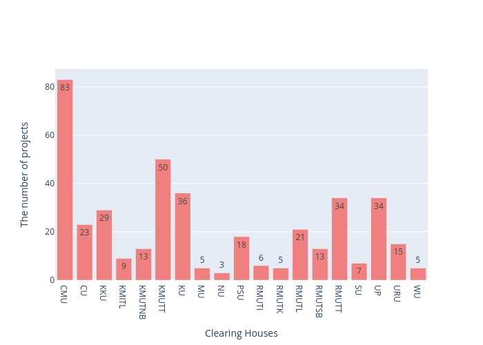 The number of projects vs Clearing Houses | bar chart made by Arumkitipongwatana | plotly