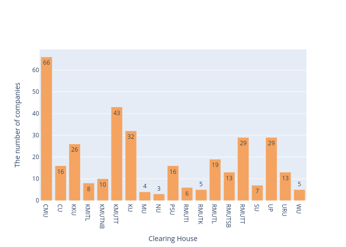 The number of companies vs Clearing House   bar chart made by Arumkitipongwatana   plotly