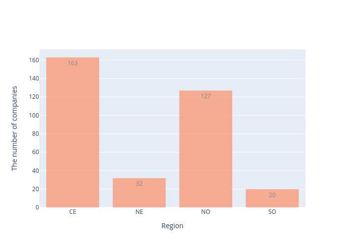 The number of companies vs Region | bar chart made by Arumkitipongwatana | plotly