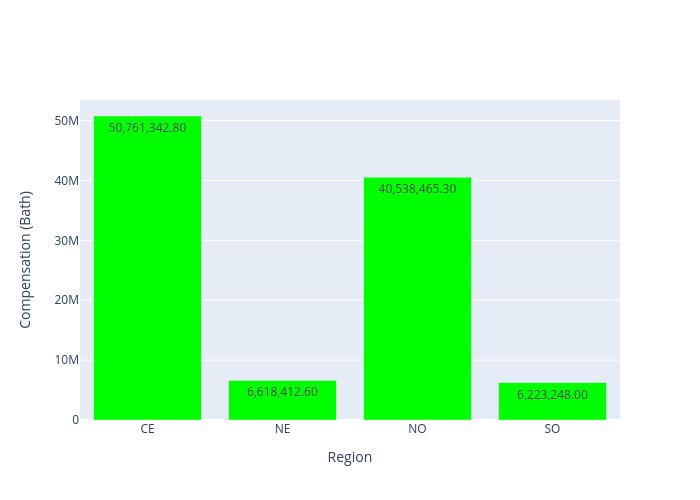 Compensation (Bath) vs Region   bar chart made by Arumkitipongwatana   plotly