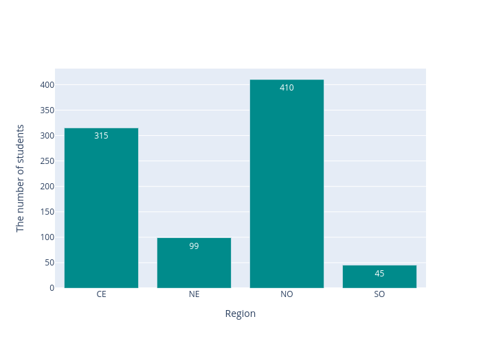 The number of students vs Region | bar chart made by Arumkitipongwatana | plotly