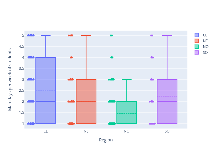 Man-days per week of students vs Region | box plot made by Arumkitipongwatana | plotly