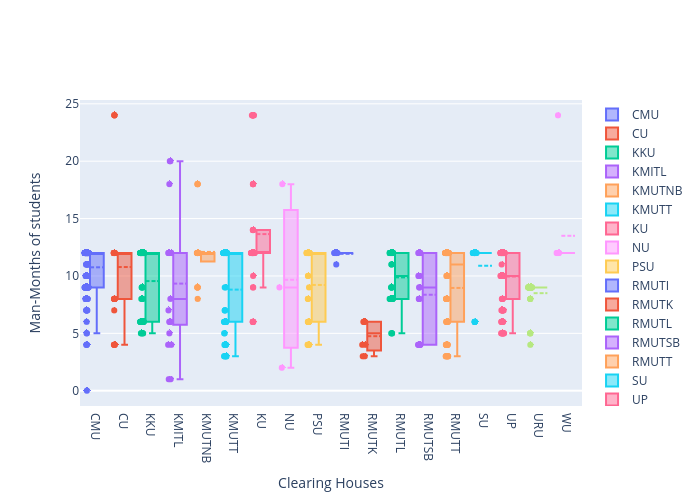 Man-Months of students vs Clearing Houses | box plot made by Arumkitipongwatana | plotly