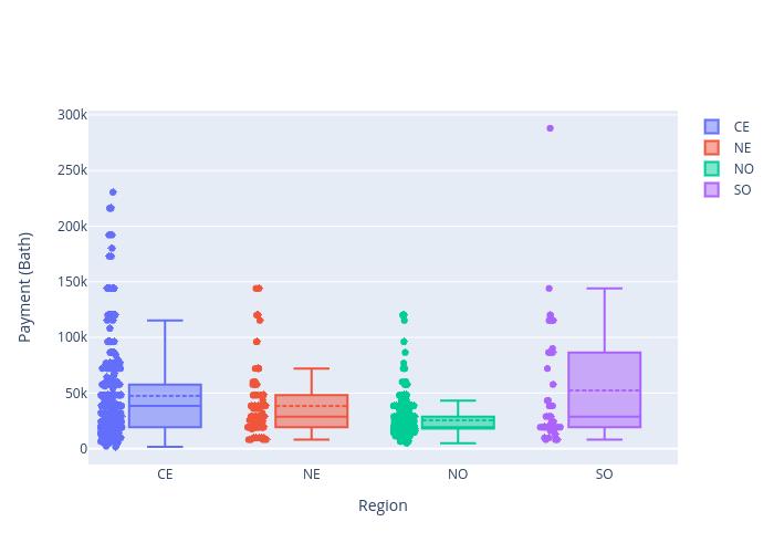 Payment (Bath) vs Region | box plot made by Arumkitipongwatana | plotly