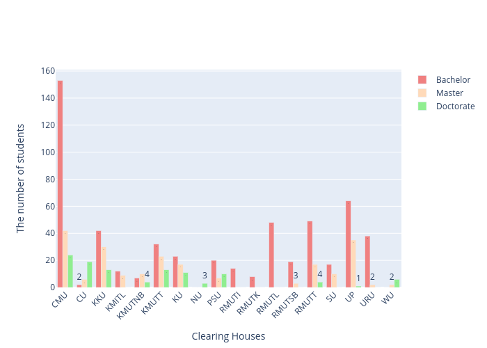 The number of students vs Clearing Houses | grouped bar chart made by Arumkitipongwatana | plotly