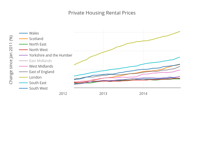 Private Housing Rental Prices